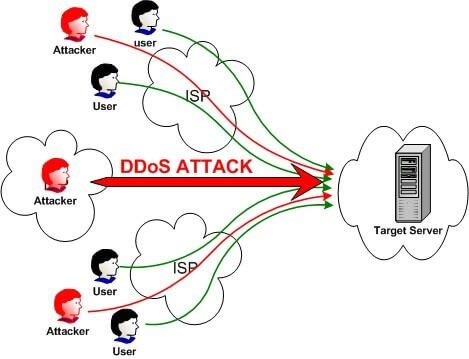 How Attack Takes Place