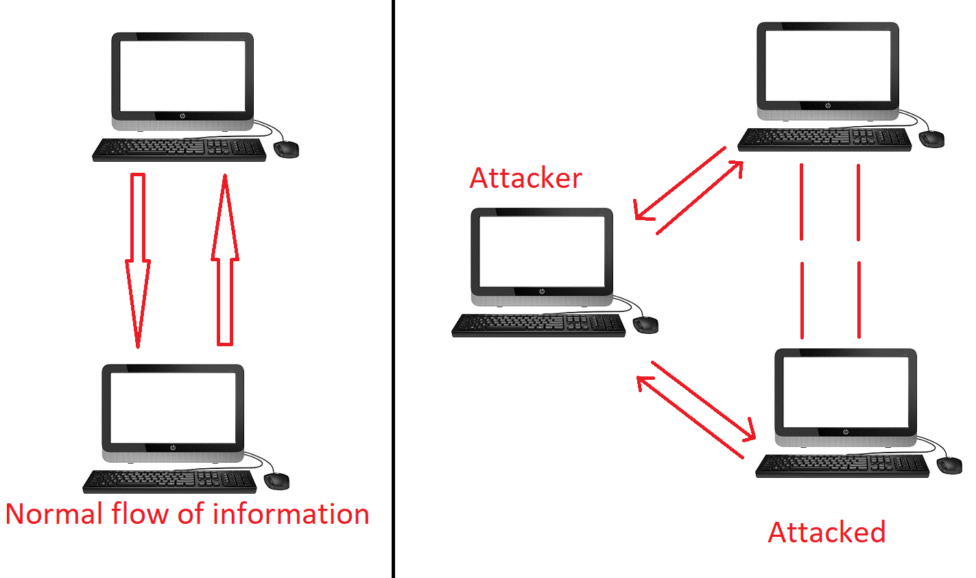 session Hijacking and Man-in-the-Middle Attacks