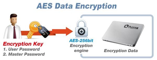 Is 448 Bit Encryption Worthier