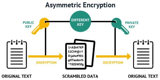 Data Encryption way