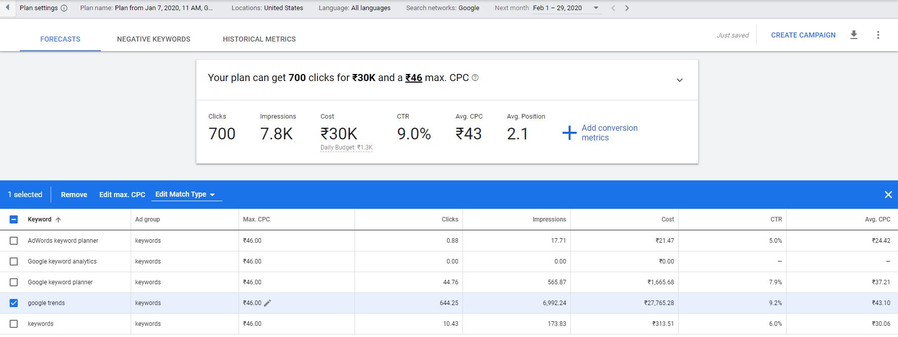 Google Keywords Planner Forecast