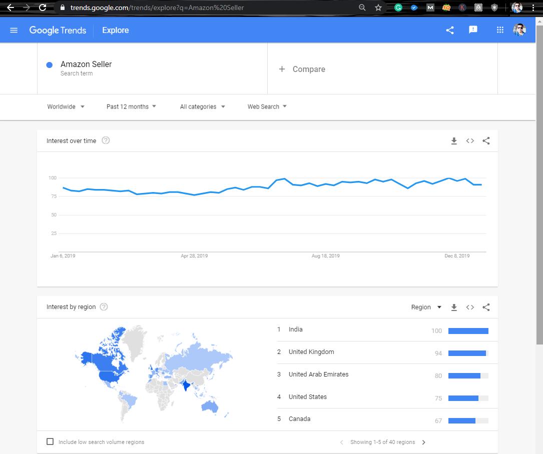 Google Trend Analysis