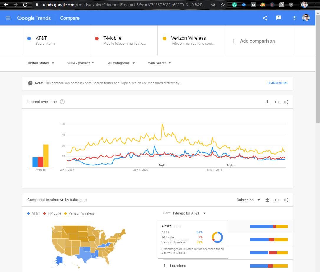 Google Trends Compare